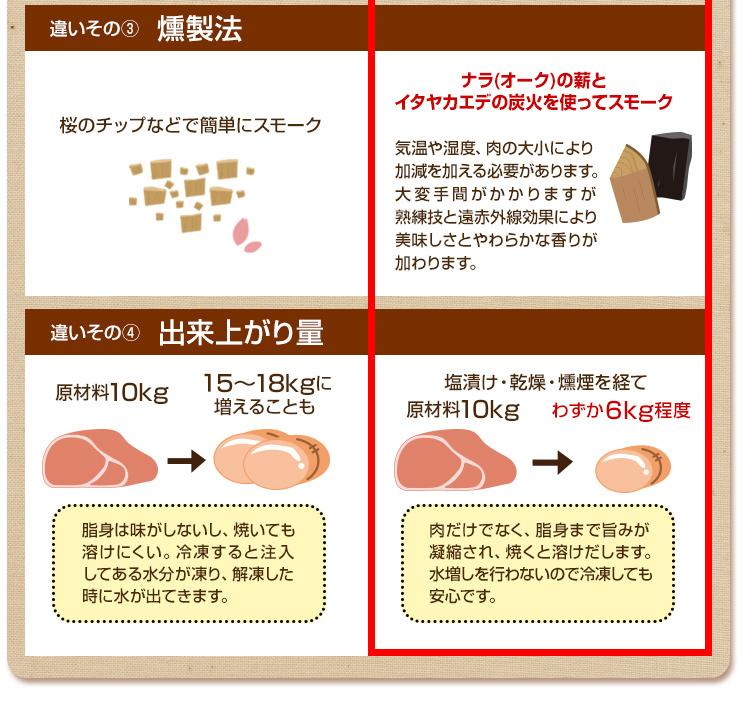 ナラの薪とイタヤカエデの炭火を使用して燻煙 出来上がり量は10キロの肉からわずか6キロ程度
