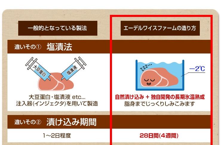 ハムベーコンの一般的な製法とエーデルワイスファームの製法の違い